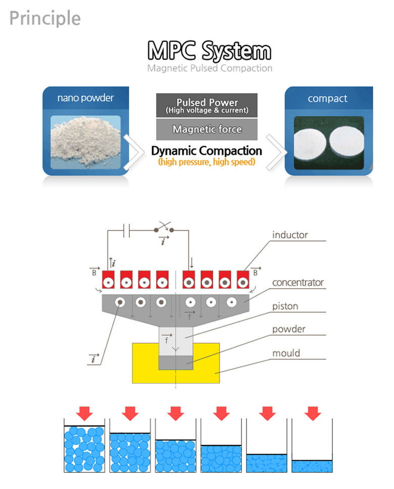 powder-compact
